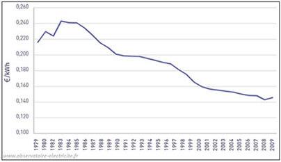 evolution prix electricite